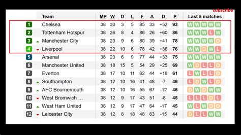 epl table scores english premier league result and table standing