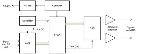 block diagram of dac block diagram of dsp adc analog digital converter dac