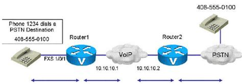 free ccna voice training videos voicecertscom ccie 187 voice over ip ccna ccnp ccie exam free it training