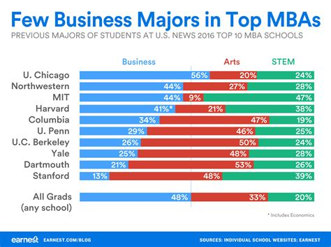 Mba Programs More Selective by What Should You Major In If You Want To Get An Mba