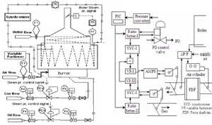 Fuel System Process Design And Analysis Of Duel Fuel Based Boiler Burner