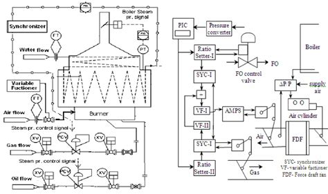 a process p i diagram b process schematic diagram