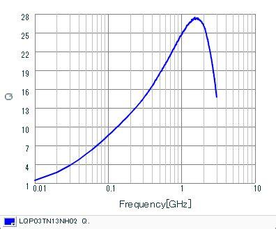 murata inductor reliability lqp inductor murata 28 images lqp15mn1n2b02d murata swatee electronics lqp series murata