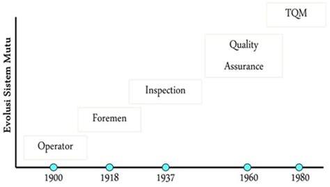 Sistem Jaminan Mutu Industri Pangan manajemen mutu dan industri pangan