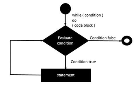 tutorialspoint erlang erlang loops