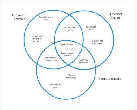venn diagram app venn diagram app gallery how to guide and refrence