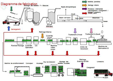 diagramme de fabrication du industriel la fabrication voa verrerie d albi cr 233 ation et