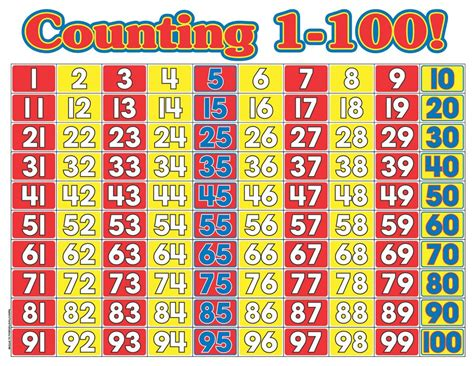 1 100 Counting Chart With 4 Best Images Of Printable Counting Chart 1 100 Counting