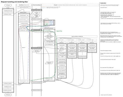 drupal render drupal 8 s render pipeline
