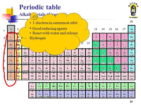 alkali metals periodic table atomic structure and periodic table ppt