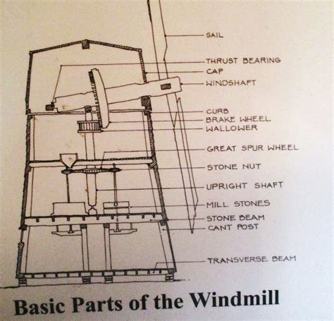 windmill diagram time travel windmills beebe mill bridgehton n y