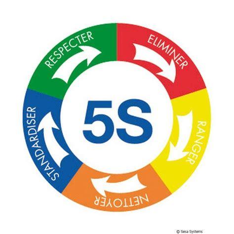 design for manufacturing en espanol pictogramme magn 233 tique 5s 5 segments de couleurs 216 200