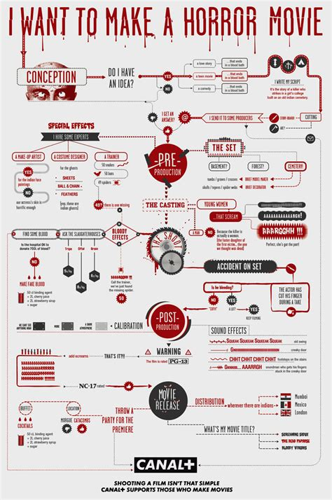 film comedy chart infographics of the day flow charts for making horror or