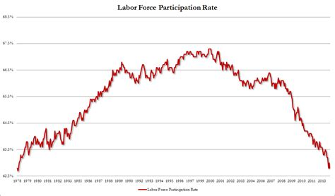 american job rate 2014 the slippery slope investment and chuckle forum only