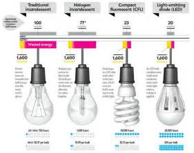 Halogen Vs Led Light Bulbs Comparison Of Led Bulb Cfl Bulb With Halogen And Traditional Incandescent Lighting