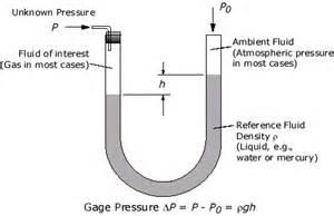 Pressure calculation for manometers