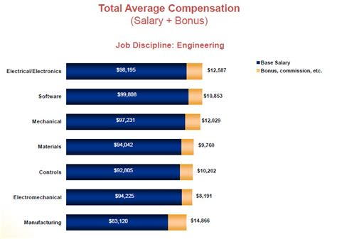 pcb layout design engineer salary in india engineering salary bachelors vs masters 2018 dodge reviews