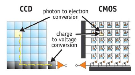 is cmos better than ccd security ccd vs cmos image sensor