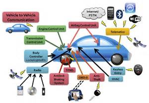 Electric Car Parts Names Car Network Architecture The About Cars
