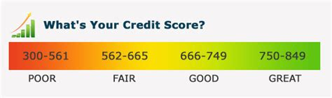 lowest score to buy a house lowest credit score for home loan what credit score do i