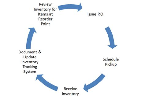 flowchart for inventory system inventory system flowchart create a flowchart