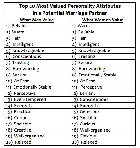 the top 20 most desired personality traits in a future