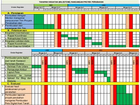 peraturan layout peta seminar proyek perubahan sa dianoor