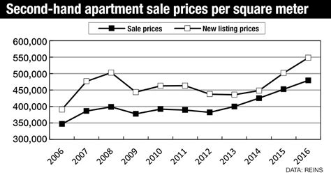 second apartment transactions reach record high in