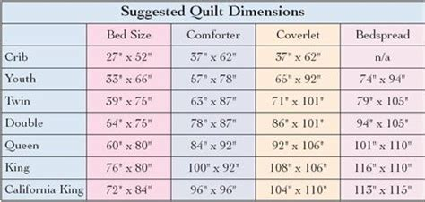 Quilt Sizes Measurements by Measurements Quilts