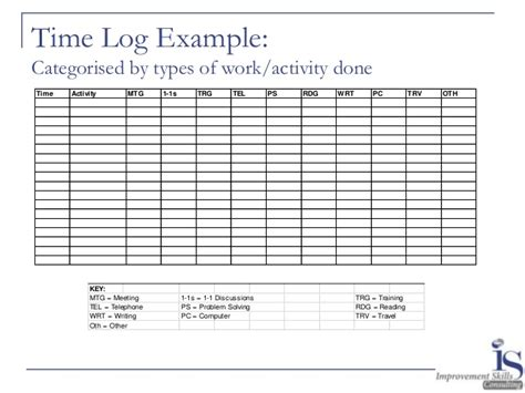 time management log template daily time management log thebandtheband