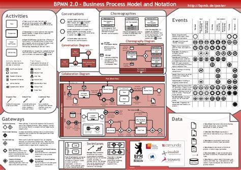 bpmn diagram poster bpmn2 0 poster en