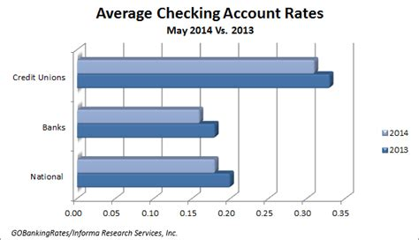 bank account interest rates survey of the best checking account rates may 2014