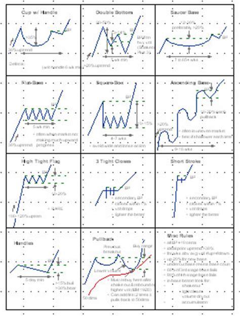 stock pattern pdf forums ibd investors com view topic chart reading
