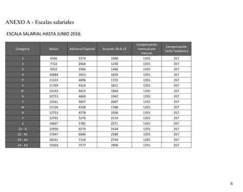 escala de sueldo empleado rural 2016 escala salarial trabajador rural 2016 escala salarial