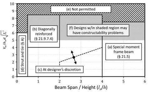 design criteria for beams rcc coupling beam types advantages and design as per aci