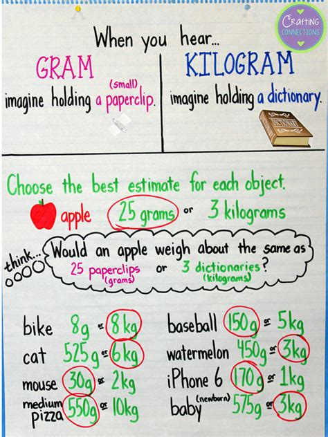 money choosing the right college volume 2 books crafting connections grams kilograms anchor chart