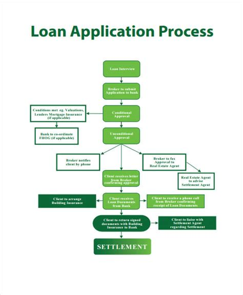 how does the mortgage application process take 36 flowchart templates in pdf free premium templates