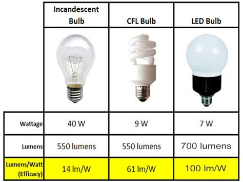 Difference Between Led And Cfl Light Bulbs Fluorescent Bulbs Vs Incandescent Bulbs Ls Ideas