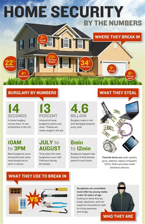 home security statistics infographic