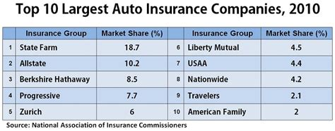 19 Popular Top 10 Car Insurance Companies In The United
