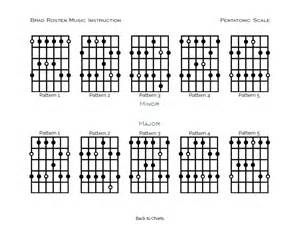 Minor pentatonic guitar scale in 5 positions patterns guitar for