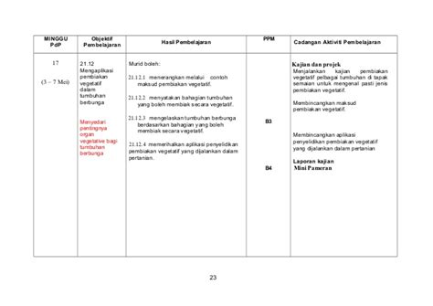 format laporan eksperimen contoh laporan eksperimen musica theme v2
