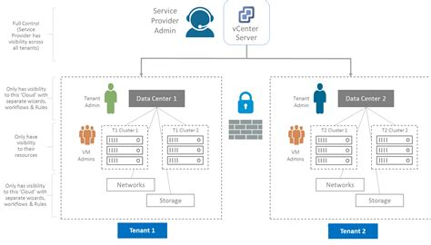 understanding vcenter server role based access control