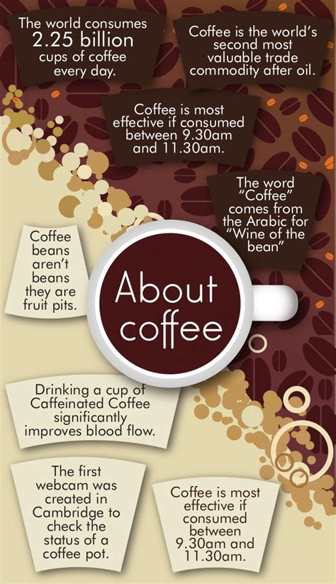 7 Facts About Coffee You Do Not by 7 Did You Facts About Coffee