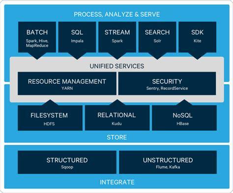 hadoop ecosystem diagram apache hadoop open source ecosystem cloudera