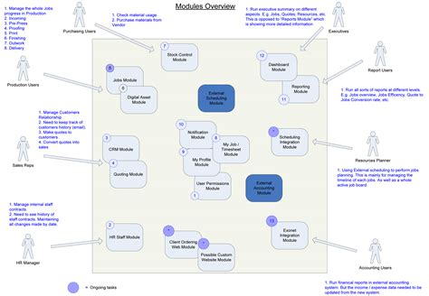session border controller visio stencil voip infrastructure diagram voip free engine image for