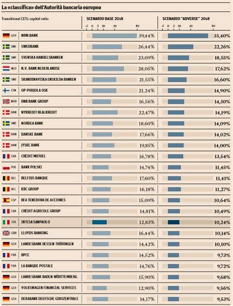 stress test banche investire sulle banche italiane dopo gli stress test 2016