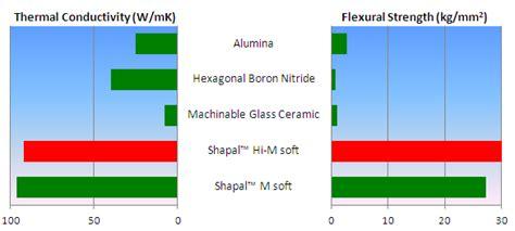 werkstoff hi shapal hi m analysis ceramics research materials