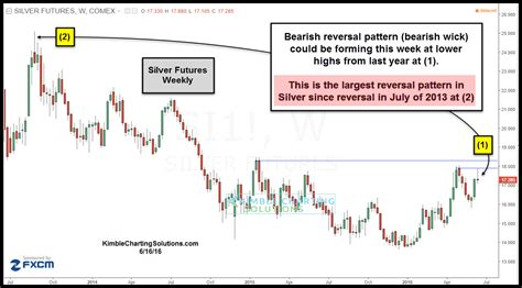 reversal pattern price gold silver biggest reversal patterns in years says