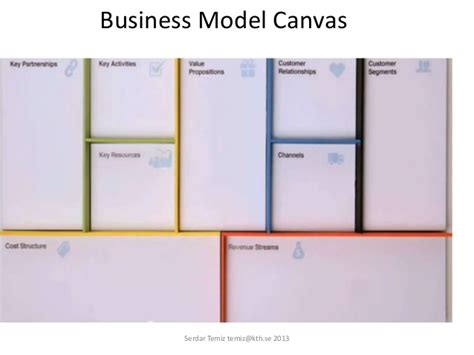 canvas kth business model canvas 2013